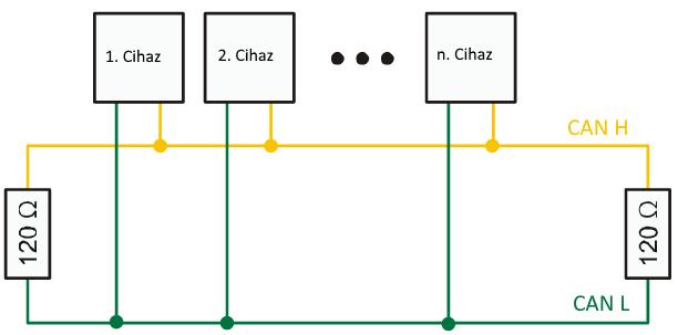 CAN_topoloji